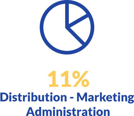 pie chart 11% Distribution-Marketing Administration