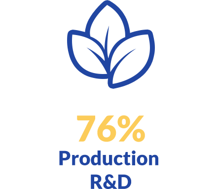 76% Production R&D
